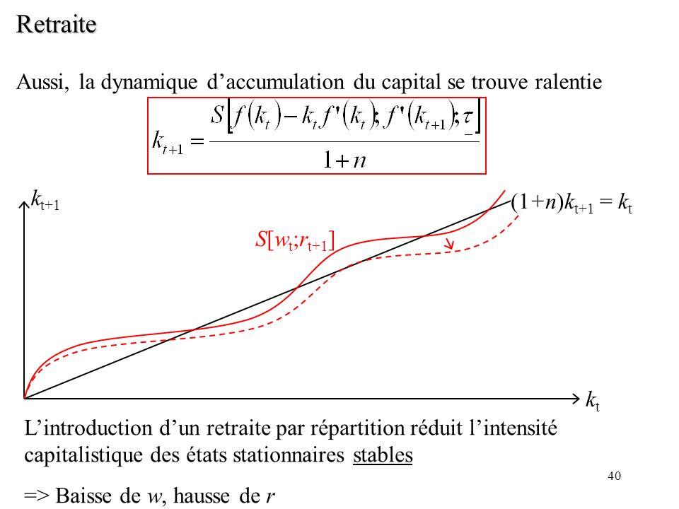 Retraite Aussi, la dynamique d'accumulation du capital se trouve ralentie. kt+1. (1+n)kt+1 = kt. S[wt;rt+1]